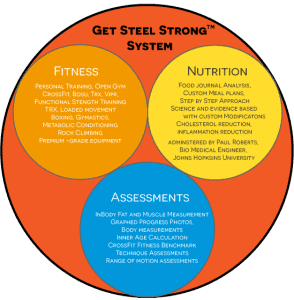 Get-Steel-Strong-System