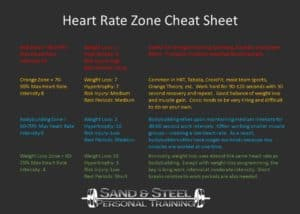 Orange Theory CrossFit Heart Rate Zone