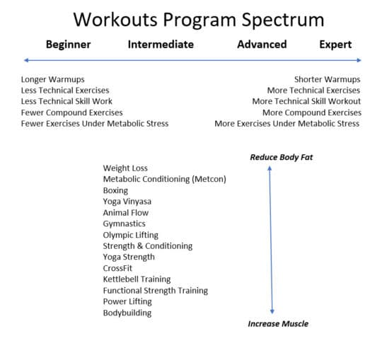 Workout Programs Spectrum