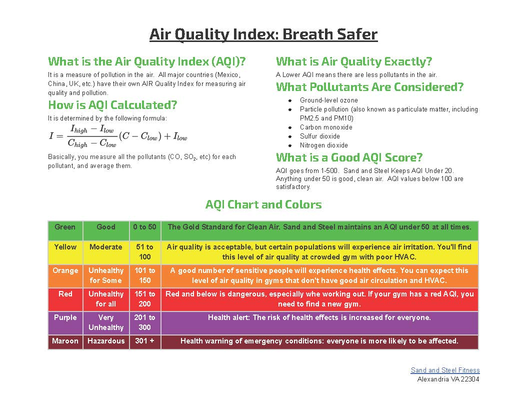 Breath Better Knowing We Have Air Quality Index (AQI) Sensors Installed