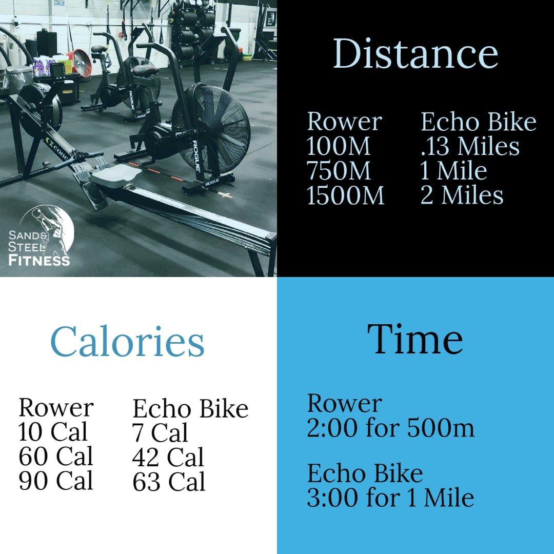 Rower Echo Bike Conversion Meters Miles Time Calories Infographic