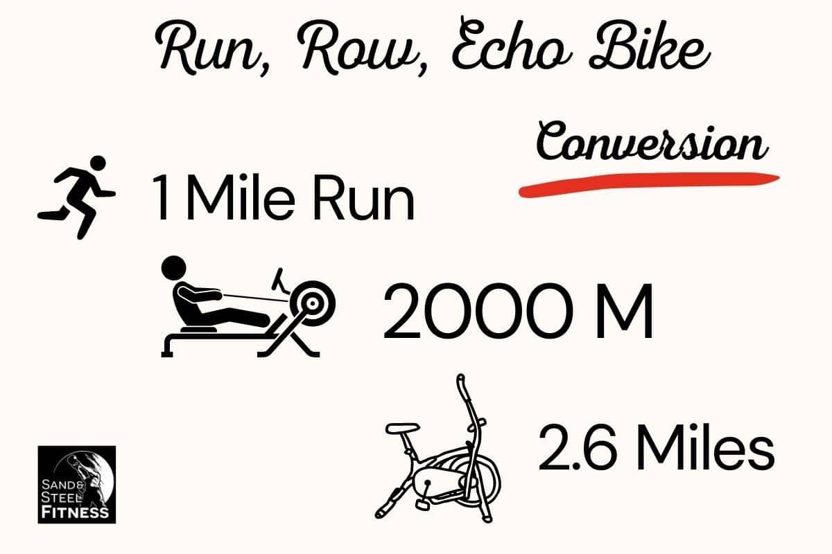 Run, Row, Bike 1 Mile Conversion