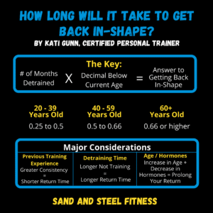 How Long will it take to get back in-shape?